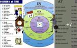 Предлоги времени в английском языке (prepositions of time): правила и исключения