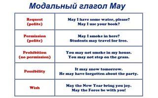 Модальный глагол may: формы и ситуации употребления
