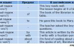 Падежи в английском языке: системы падежей, употребление предложных конструкций