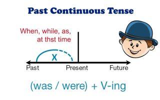 Past continuous – прошедшее длительное время: все, что нужно знать