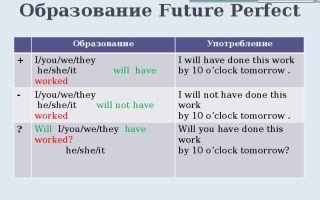 Future perfect – будущее совершенное время: правила образования, формы, применения