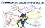Грамматика английского языка: артикли, времена, глаголы, части речи
