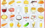 Еда на английском языке: названия продуктов, напитков, приемов пищи