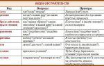 Обстоятельство в английском языке: определение, виды и примеры