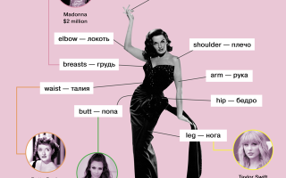 Английские слова на тему тело — body (карточки, перевод, произношение)