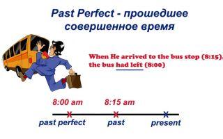 Past perfect – прошедшее совершенное время в английском