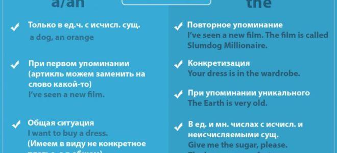 Артикли в английском языке (articles) – основные правила их использования