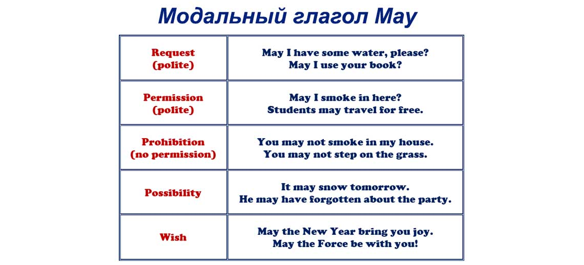 Image result for Модальный глагол May