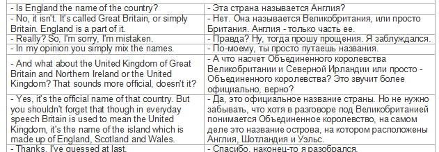 Диалоги на футболе по английскому