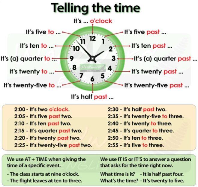 времена ответить