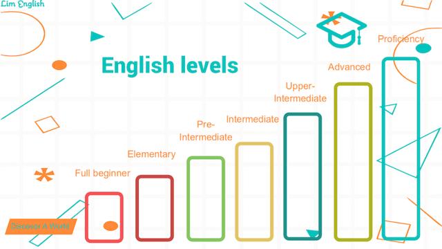 Уровни английского языка: a0, a1, a2, b1, b2, c1, c2 в таблице