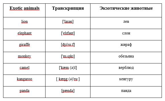Как переводятся детёныши зверей и птиц с русского на английский?